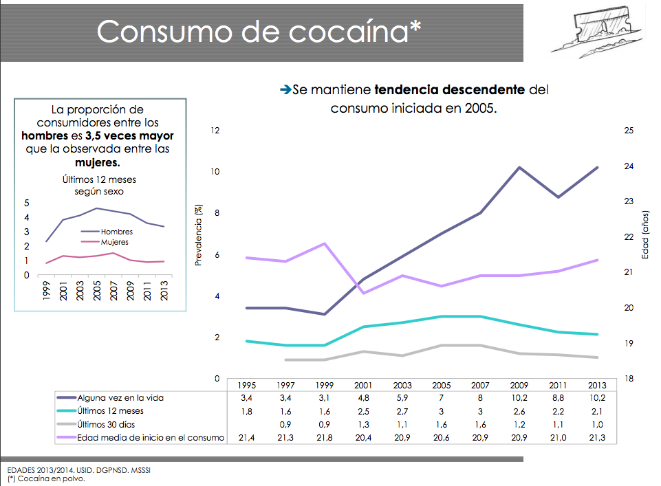 El consumo de cocaína en España