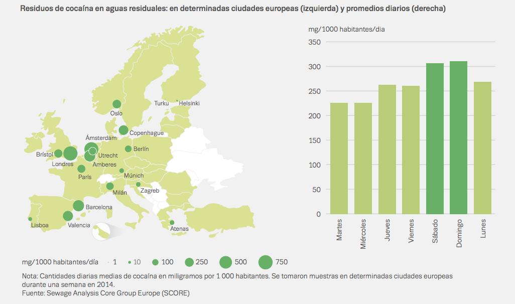 residuos de cocaina en ciudades de europa