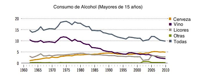 Consumo de alcohol en españa