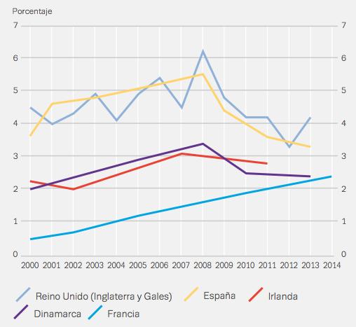 tendencia de consumo cocaína en Europa