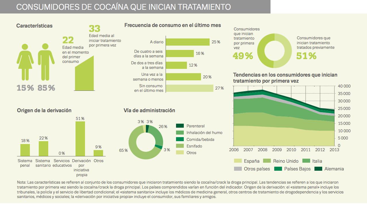 tratamiento consumo de cocaína en Europa