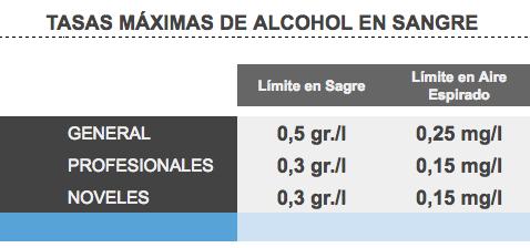 tasa máxima de alcohol para conduccion
