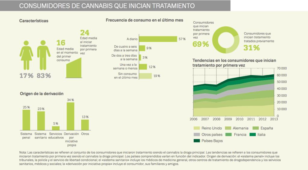consumidores de cannabis que inician tratamiento