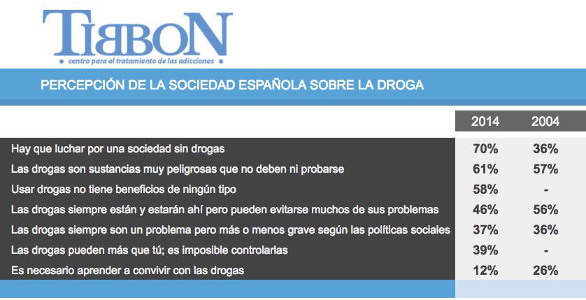 percepcion de la sociedad espanola sobre las droga