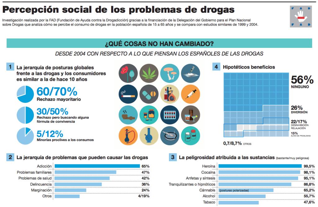 percepcion social de los problemas con las drogas